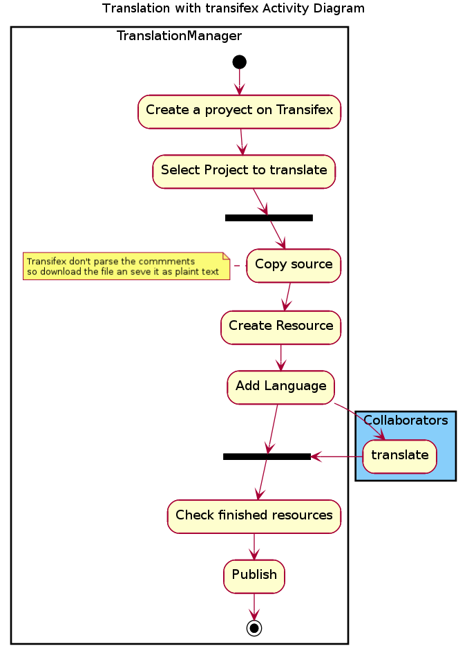 Proyectos2transifexDiagram.png