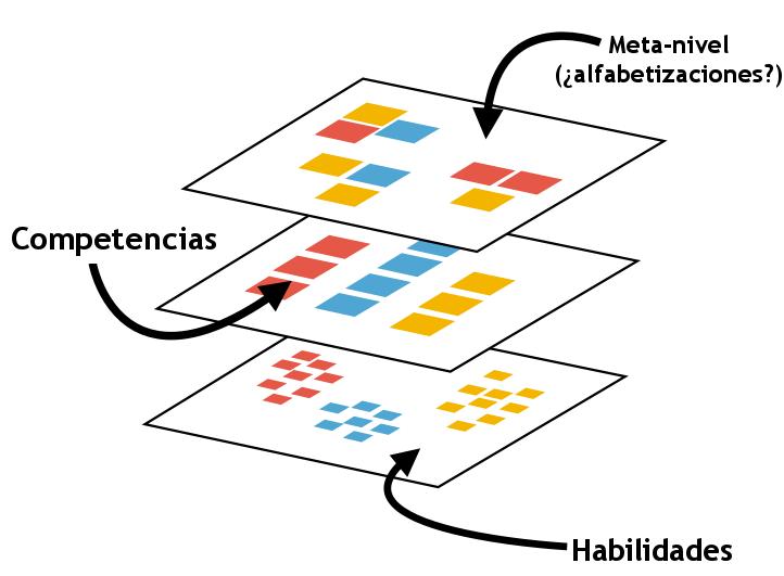 Web Literacy standard - stack